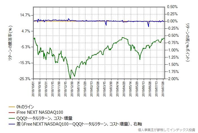 QQQトータルリターンの運用コストを年率0.55%ポイント増量したものとの比較