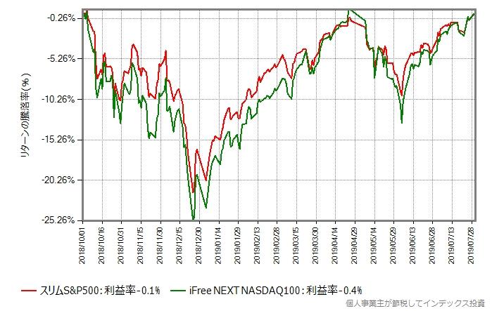 iFree NEXT NASDAQ100 vs スリムS&P500
