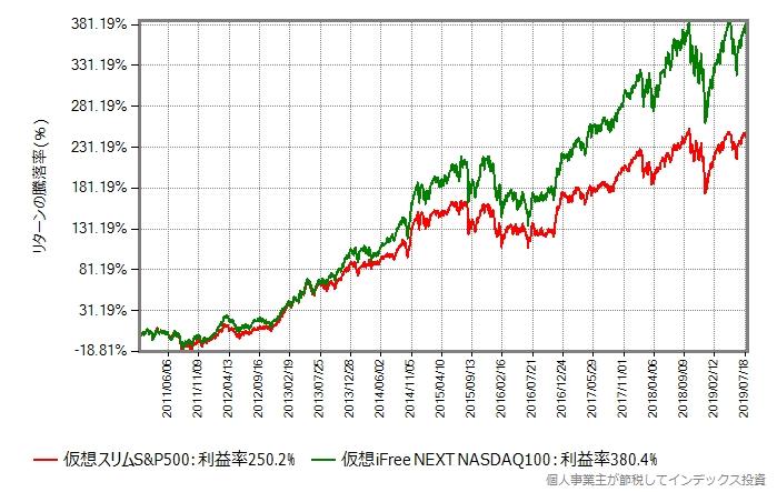 2011年年初から2019年7月末までの比較