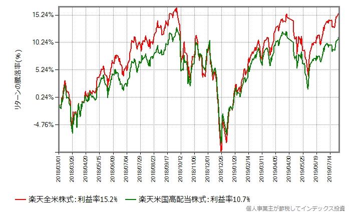 楽天全米株式 vs 楽天米国高配当株式