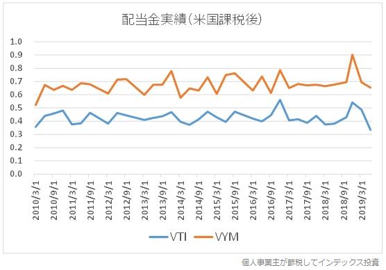VTIとVYMの配当金(米国での10%課税後)の利率の推移