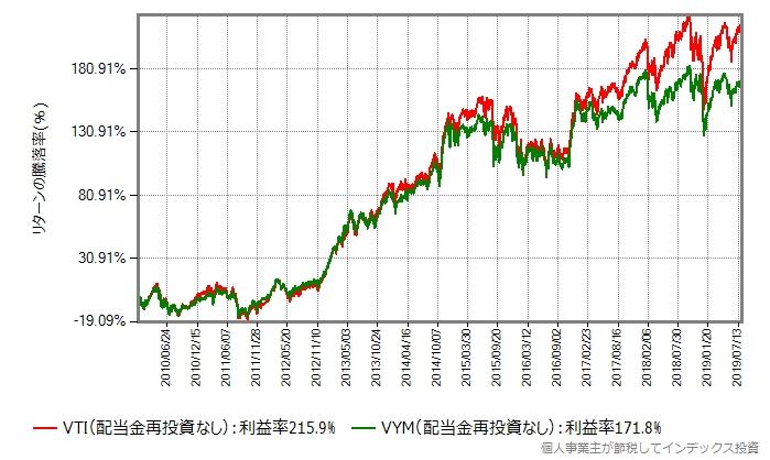 配当金を再投資していない、ETFの取引価格(円換算後)の比較