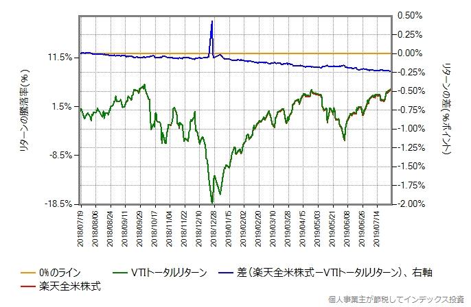 楽天全米株式とVTIトータルリターンの比較