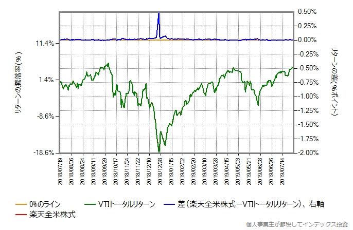 VTIトータルリターンの運用コストを年率0.22%ポイント増量したものとの比較