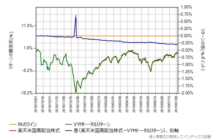 楽天米国高配当株式とVYMトータルリターンの比較