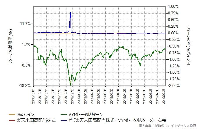 VYMトータルリターンの運用コストを年率0.37%ポイント増量したものとの比較