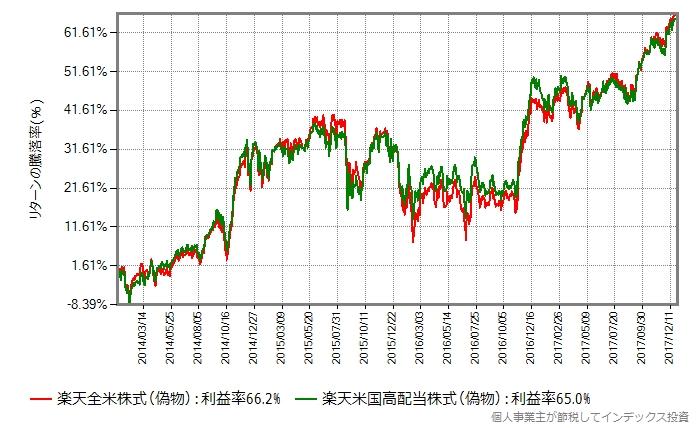 2014年年初から2017年末まで