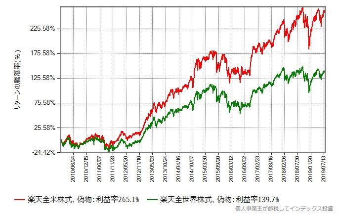 楽天全世界株式 vs 楽天全米株式、リターン比較