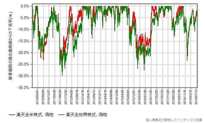 楽天全世界株式 vs 楽天全米株式、下落率