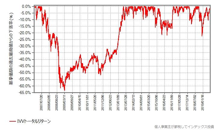 VOOトータルリターンの下落率