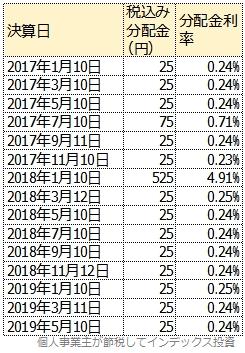 2017年以降の分配金実績表