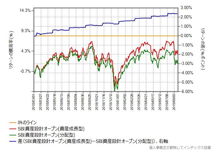 2018年3月1日からの資産成長型と分配型のリターン比較