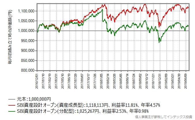 評価額の推移グラフ