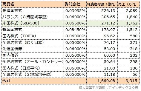 スリムシリーズから三菱UFJ国際投信が手にする年間の売上順