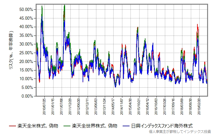 株式100%組のリスク比較、2010年から