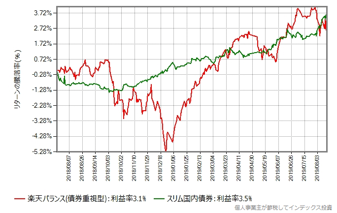 楽天バランス(債券重視型)とスリム国内債券のリターン比較