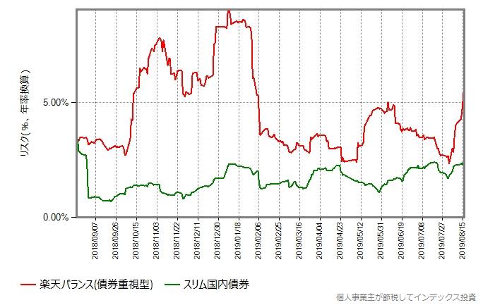 楽天バランス(債券重視型)とスリム国内債券のリスク比較
