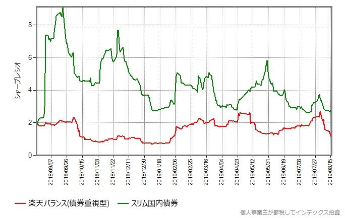 楽天バランス(債券重視型)とスリム国内債券のシャープレシオ比較