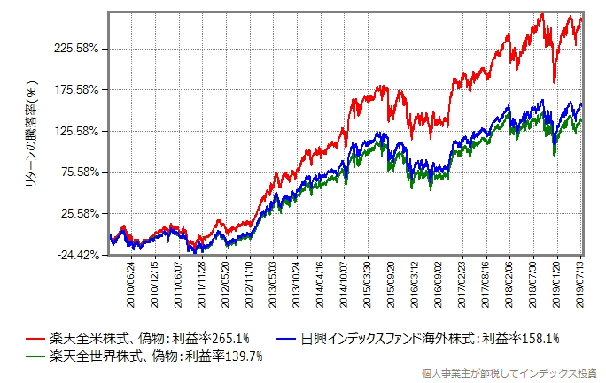 株式100%組のリターン比較、2010年から