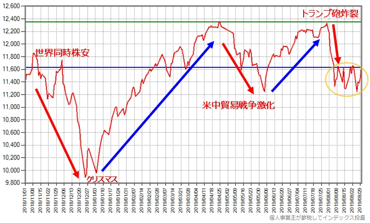 世界同時株安が始まる前からのスリム先進国株式の基準価額の推移グラフ、8月末まで