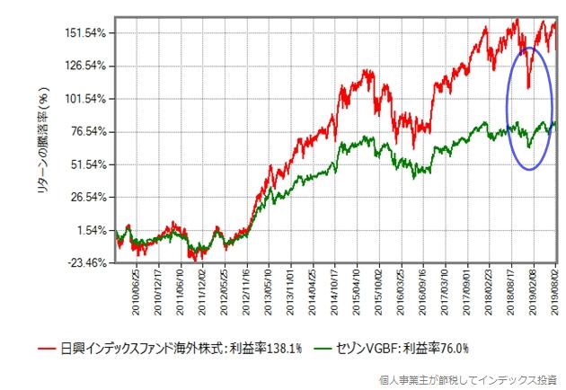 MSCIコクサイ vs セゾングローバルバランスファンド