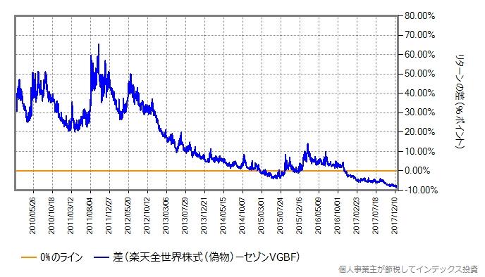 楽天全世界株式とセゾングローバルバランスのリターン差のグラフ