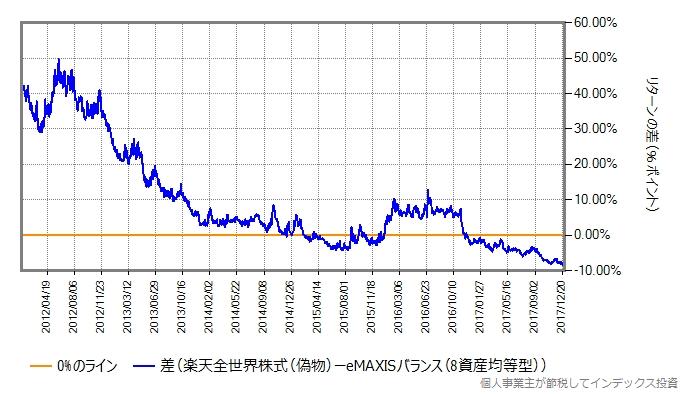 楽天全世界株式とeMAXISバランス(8資産均等型)のリターン差のグラフ