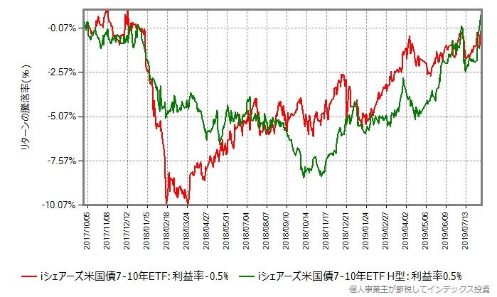 iシェアーズ米国債7-10年 ETFの為替ヘッジなし、ありの取引価格の推移