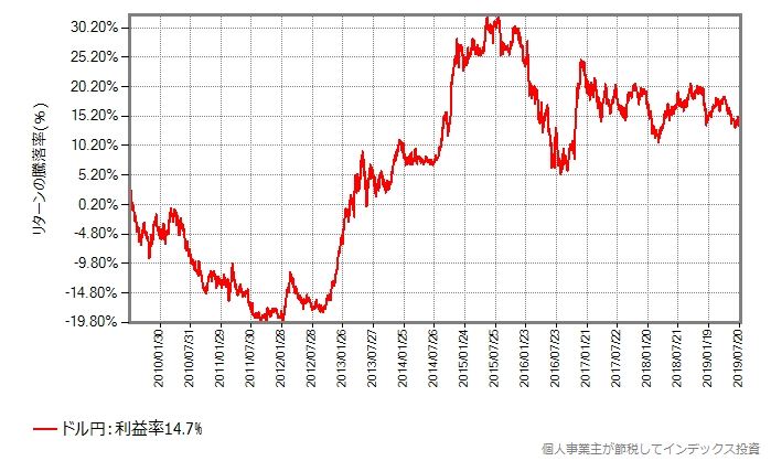 ドル円のTTM(仲値)の過去10年間の推移
