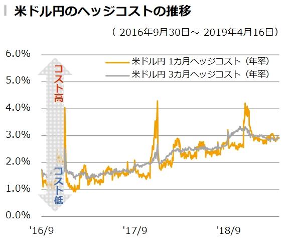 米ドル円のヘッジコストの推移