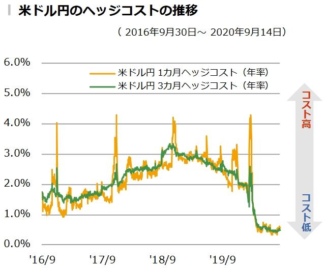 米ドル円のヘッジコストの推移グラフ
