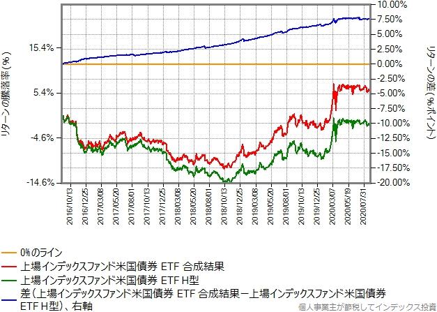 上場インデックスファンド米国債券 ETFの合成結果とヘッジありのリターン比較グラフ