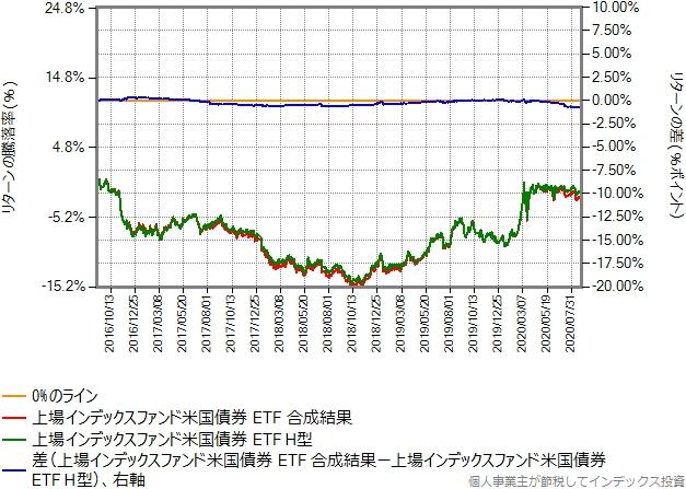 合成結果のコストを年率2.0%ポイント増量したものとヘッジありのリターン比較グラフ