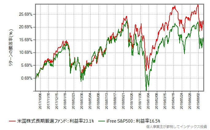 米国株式長期厳選ファンド vs iFree S&P500