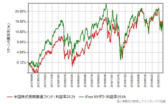 米国株式長期厳選ファンド vs iFree NYダウ
