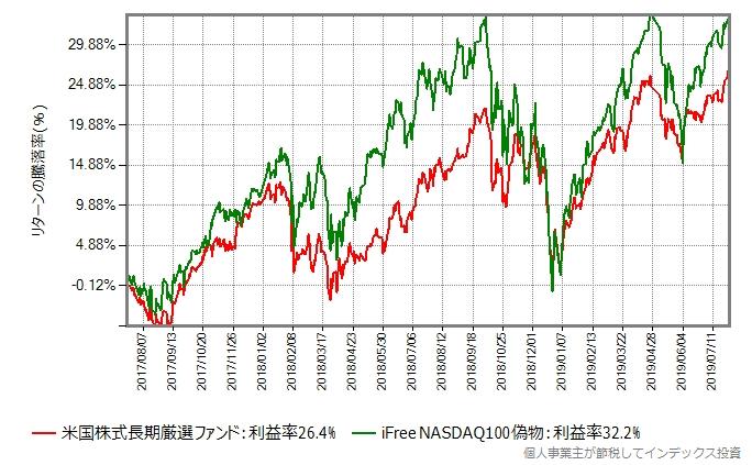 米国株式長期厳選ファンド vs iFree NASDAQ100偽物
