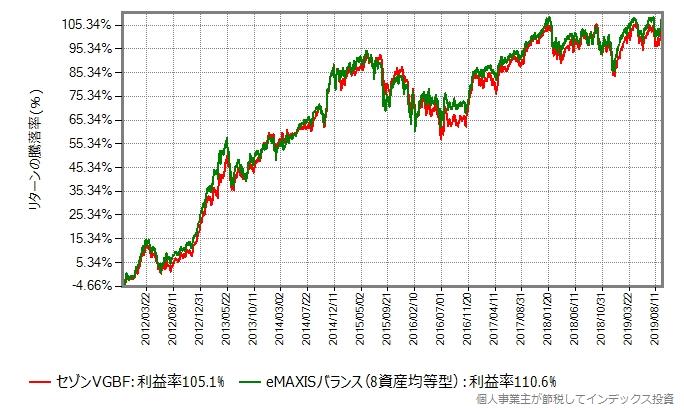 セゾングローバルバランスファンドとeMAXISバランス(8資産均等型)のリターン比較