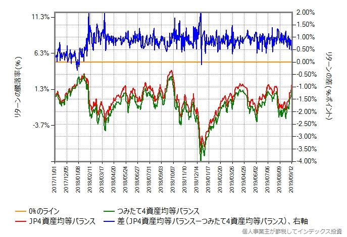 つみたて4資産均等バランス vs JP4資産均等バランス