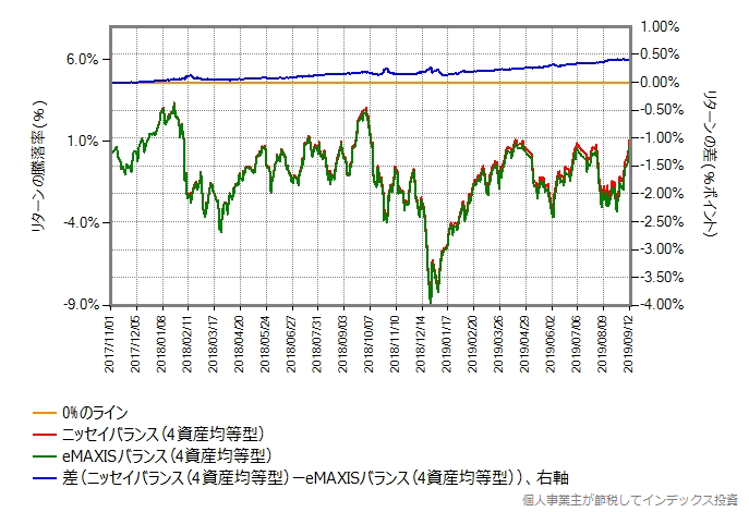 ニッセイバランス(4資産均等型) vs eMAXISバランス(4資産均等型)