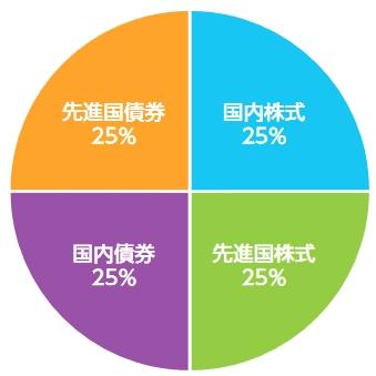 4資産均等型