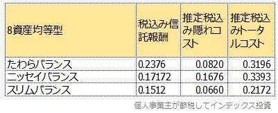 主な8資産均等型のトータルコスト比較