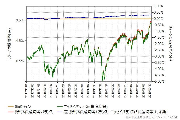 野村6資産均等バランス vs ニッセイバランス(6資産均等)