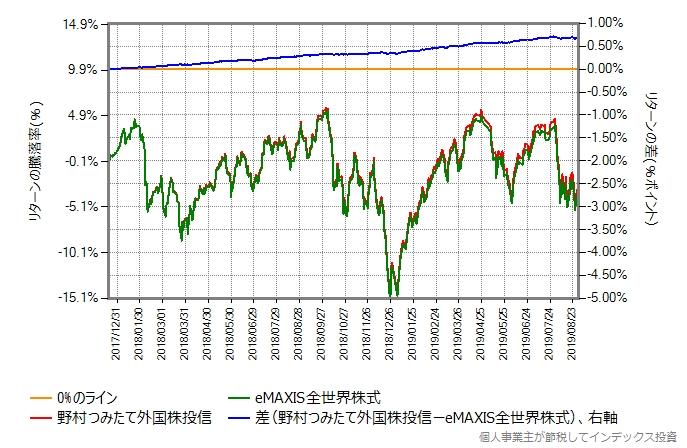野村つみたて外国株式投信 vs eMAXIS全世界株式