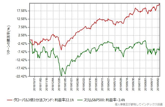 グローバル3倍3分法ファンドの設定来の、スリムS&P500とのリターン比較