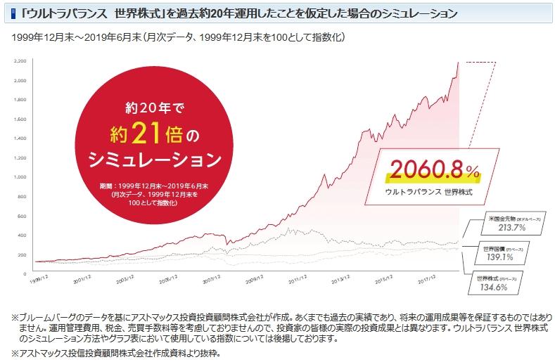 ウルトラバランス世界株式のシミュレーション結果