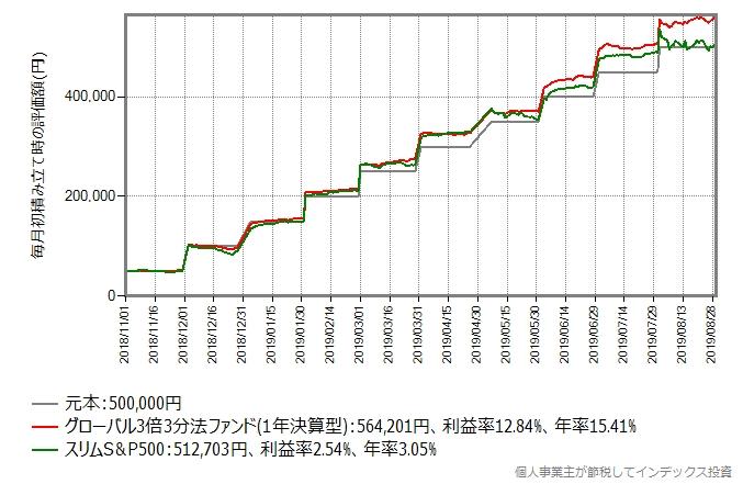 グローバル3倍3分法ファンドが設定された翌月から毎月初5万円積み立てたシミュレーション