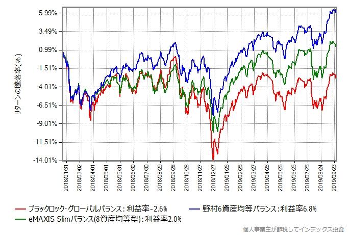 2018年1月22日から2019年9月27日までのリターン比較