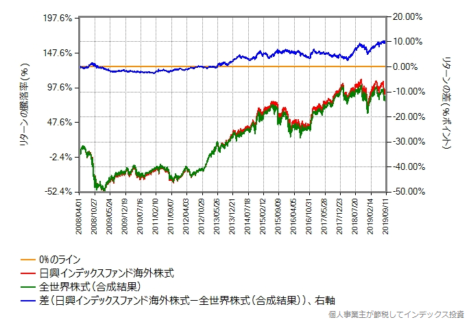 先進国株式と全世界株式のリターン差