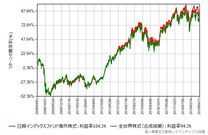 先進国株式と全世界株式のリターン比較