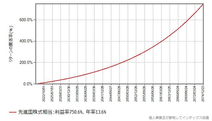 期待リターン年率4%の基準価額の推移